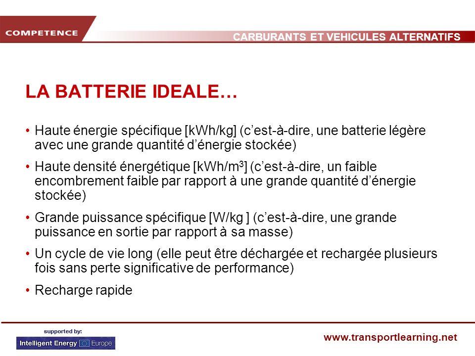LA BATTERIE IDEALE… Haute énergie spécifique [kWh/kg] (c'est-à-dire, une batterie légère avec une grande quantité d'énergie stockée)